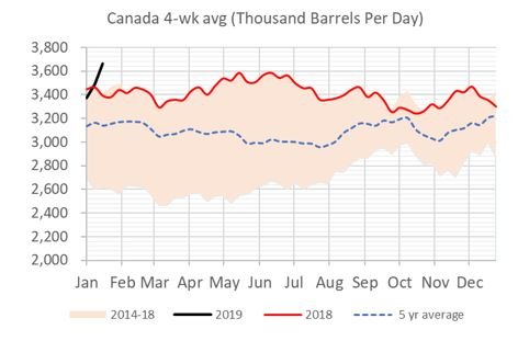 EIA Weekly Canadian Imports into the US