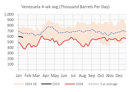EIA Weekly Venezuelan Imports into the US