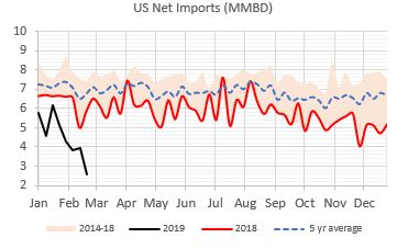 US net imports.JPG