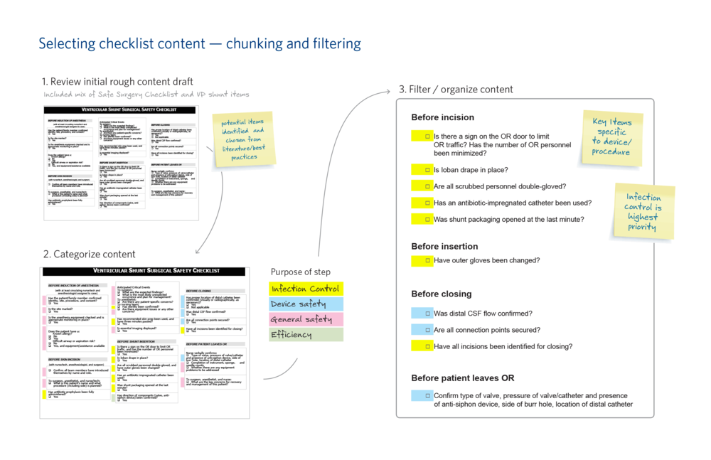 Information architecture: chunking and filtering surgical checklist content.