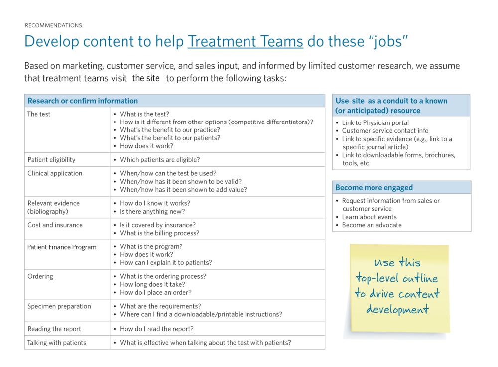 We used this task mapping process to focus the company's thinking on the content that users need.