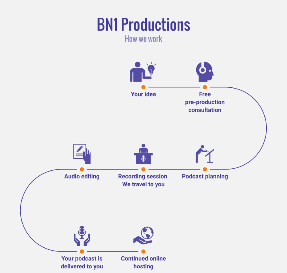 BN1 Productions-Workflow-Infographic.png