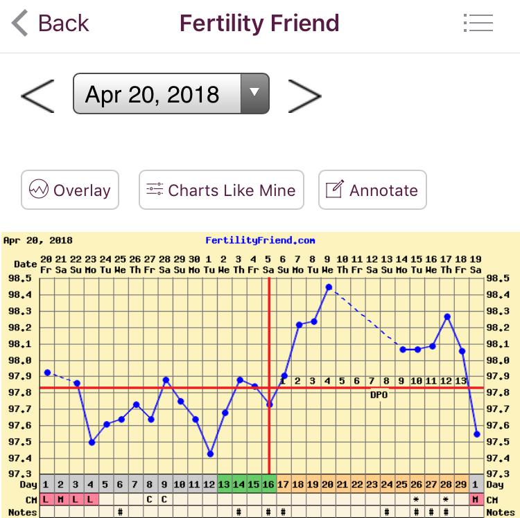 Clomid_Fertility Chart.jpg