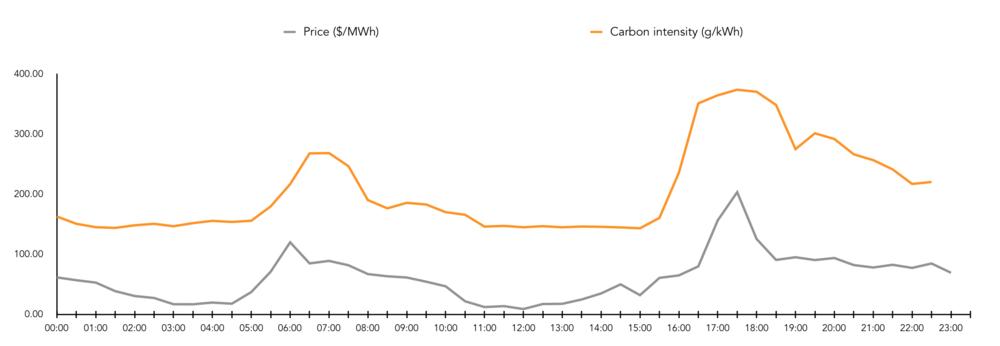 carbon price correlation