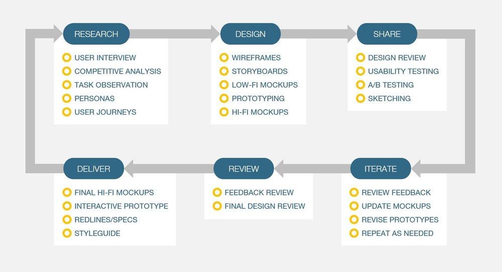 Design Process Square.JPG