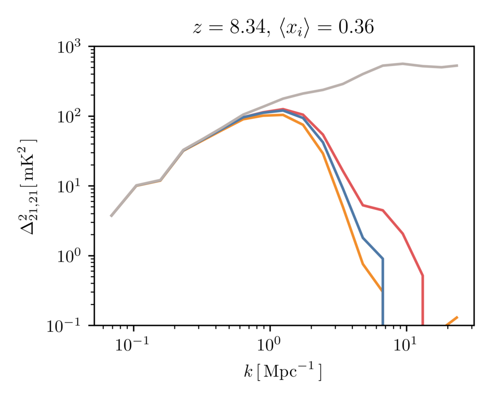 The true EoR power spectrum (grey) and the EoR power spectrum inferred from our three field approach (colors).
