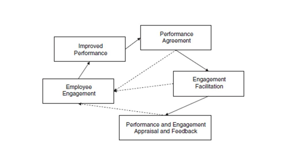In a 2011 journal article Jamie introduced The Engagement Management Model - an alternative to performance management aimed at generating performance excellence. The article has been the journal's most downloaded paper since its publication. -