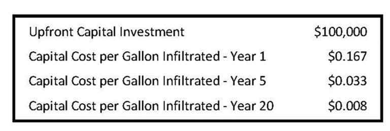 st-johns-pavedrain-capital-investment-chart-lg.jpg