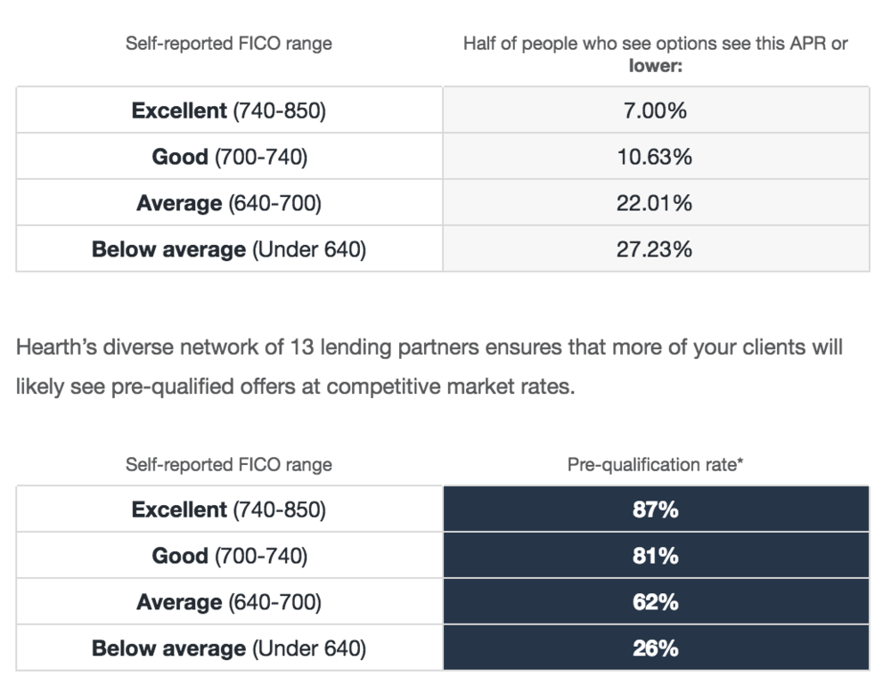 *Pre-qualification rate is calculated for each FICO range by dividing the number of pre-qualified users by the total number of users who submitted a Hearth loan request.    Hearth is a technology company, which is licensed as a broker as may be required by state law. Hearth does not accept applications for credit, does not make loans, and does not make credit decisions. Hearth works with various lending partners to show customers available financing options; all loans subject to credit approval. Hearth is available nationwide other than in Maryland, Nevada, North Dakota or Vermont.