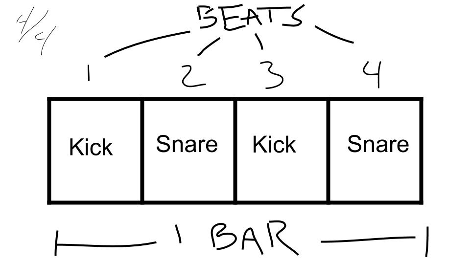 How Many Beats In A Bar — RhymeMakers com