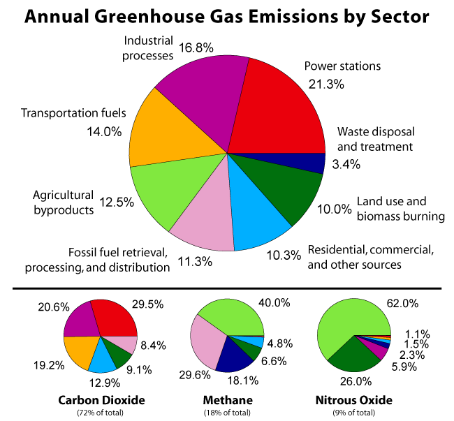 Greenhouse_Gas_by_Sector.png