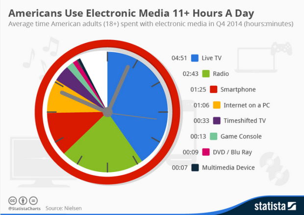 How much TV do people watch per day