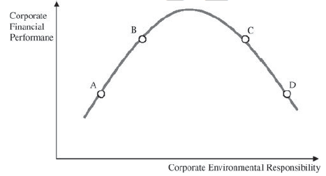 Hypothetical relationship between corporate environmental performance and corporate financial performance.