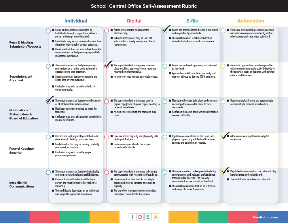 Central Office Assessment Rubric -