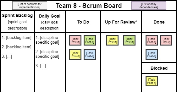 Graphic showcasing the details regarding my physical scrum board.