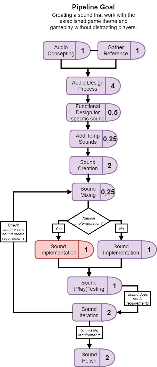 Excerpt from one of my pipelines, in this case the audio pipeline.