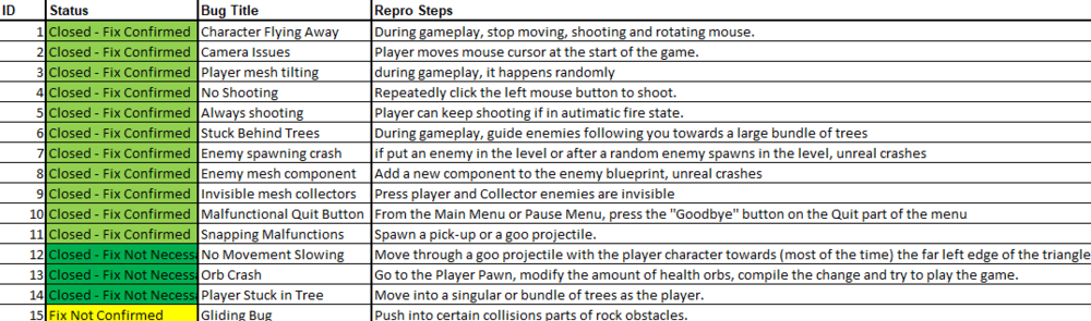 Small excerpt from the bug list for Planet Blitz.