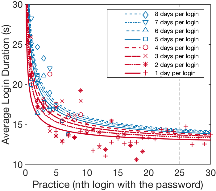 Examples of forgetting curves. With more practice, people are able to login faster to their accounts. Please see the publication below for details.