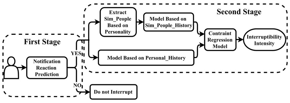 Overview of the two-stage hierarchical prediction model. The model first predicts whether a user is available to react to a notification, as shown in the left dashed box. If the user reacted to a notification, the model further predicts the user's interruptibility intensity for various tasks, as shown in the right dashed box. Otherwise, it will not allow disturbing the user. Most of previous works only focus on the first level (left dashed box) of the model.