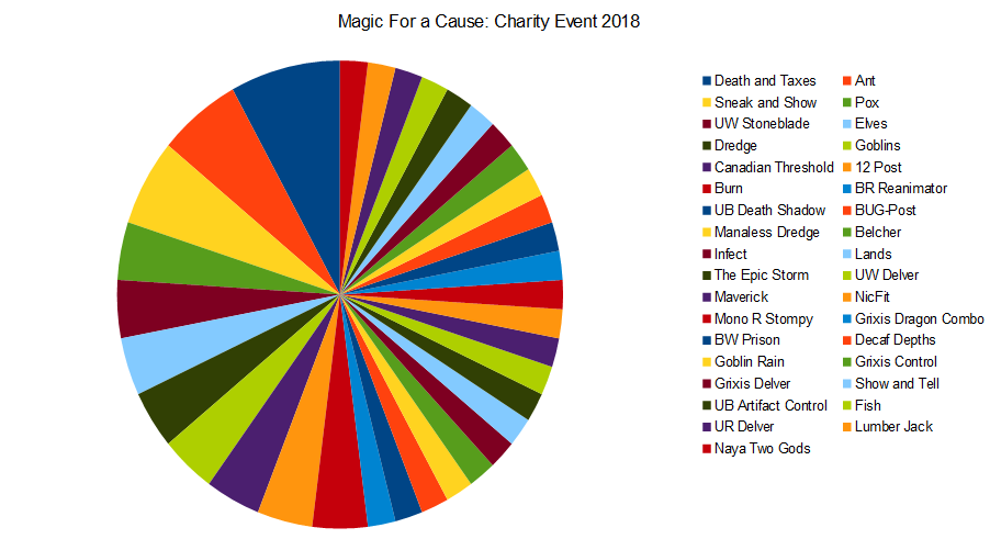 Pie Chart charity.PNG