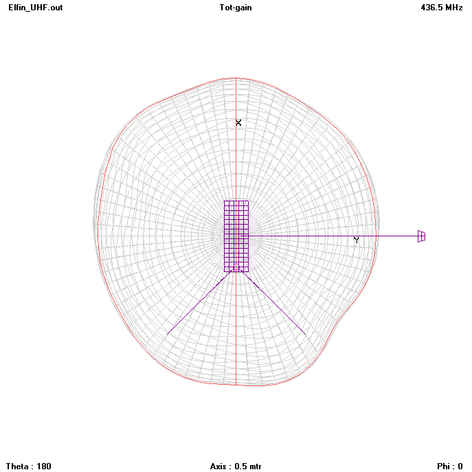 Downlink radiation pattern, viewed from the spin axis   [click to enlarge]