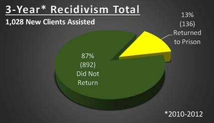 Recidivism Total Chart