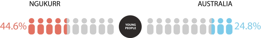 Percentage of people under the age of 19 in Ngukurr community vs Australia (Source: ABS Census 2016)