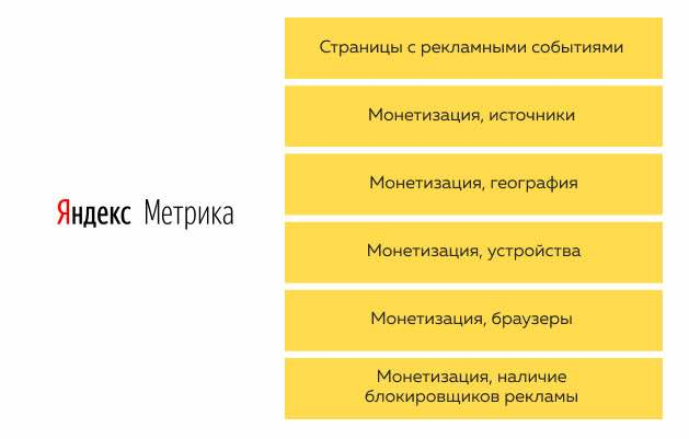 Yandex.Метрикадаетдобрыйперечень возможностейдляспециалистови издателей, асвежийфокусна монетизации контента издателейразрешаетсконцентрироватьстаранияна максимизациивыгоды.