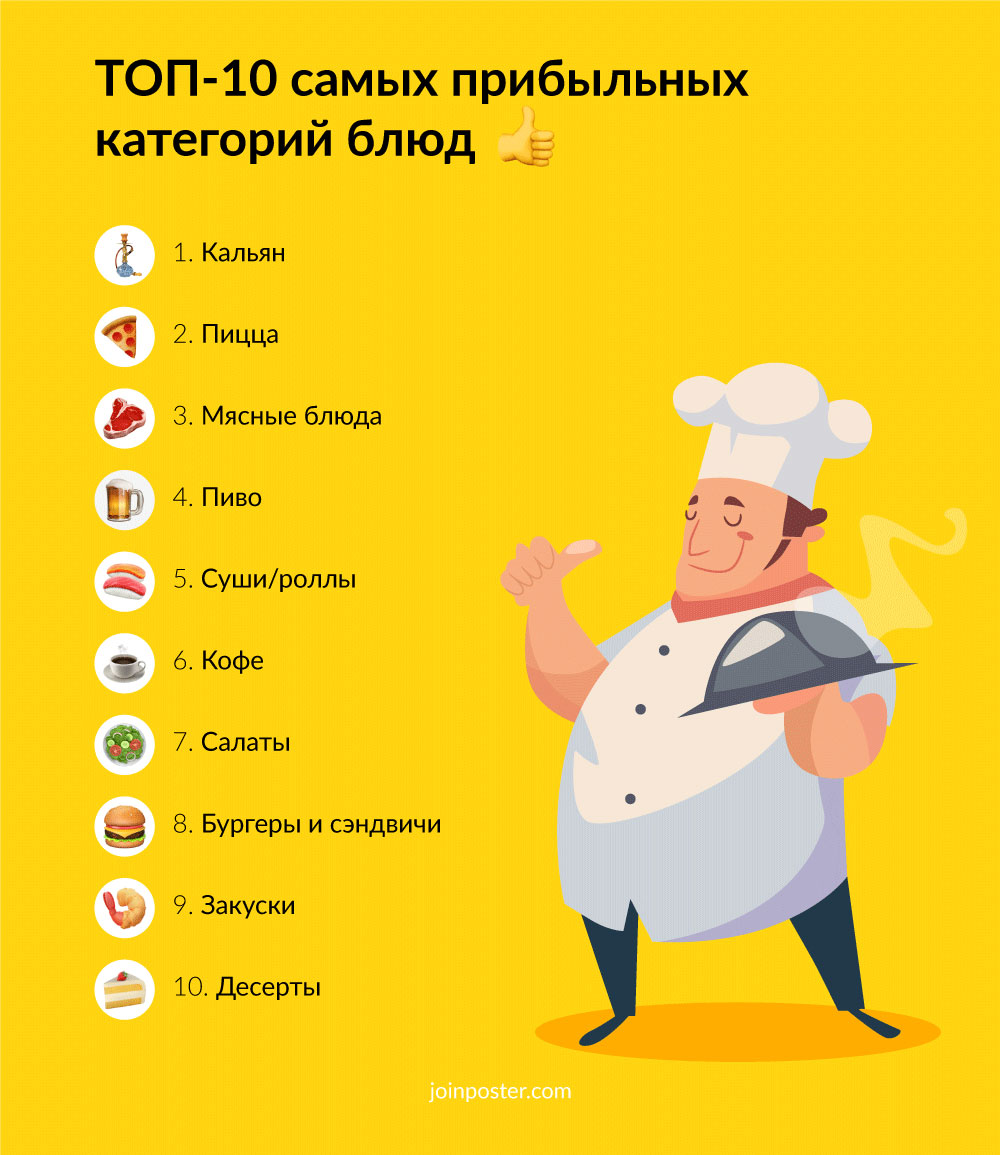 TOP-10-profitable-dishes Marketingu.Me.jpg