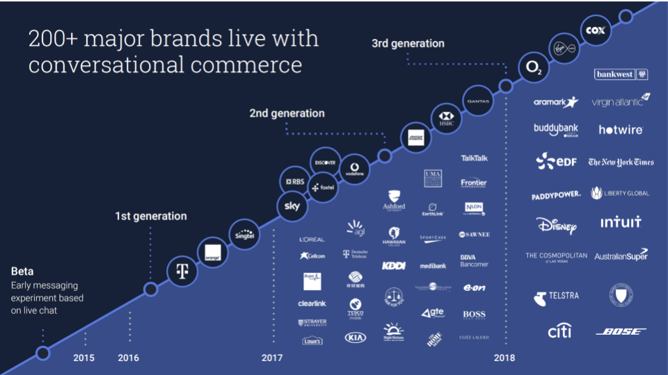 8)   Conversational Commerce.  With a new and trusted communication channel who is reaping the benefits?