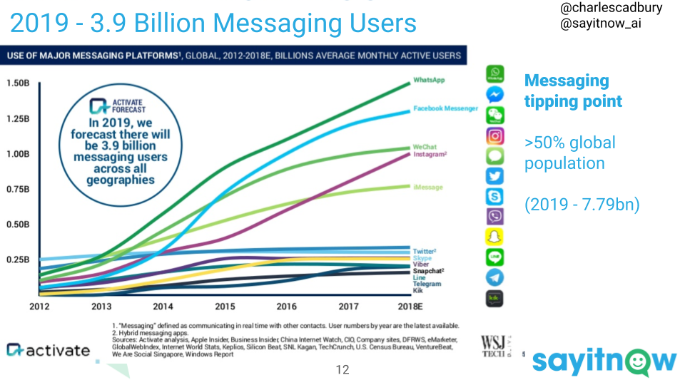 Messaging tipping point