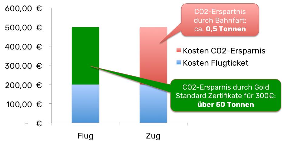 Grafik Flug-Zug 2b.png