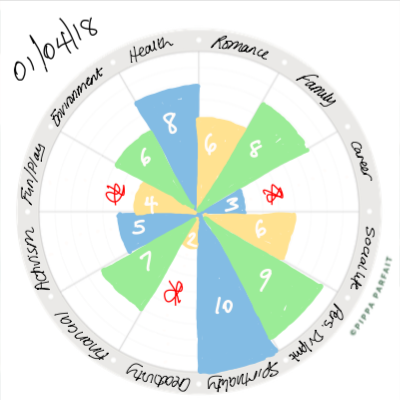 Example Completed Wheel