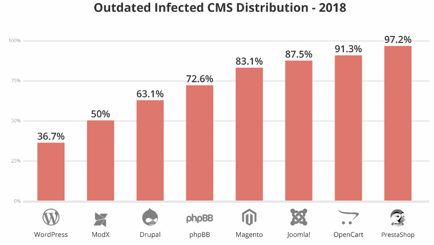 Outdated Infected CMS Distribution - 2018