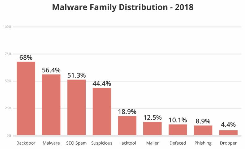 Malware Family Distribution - 2018
