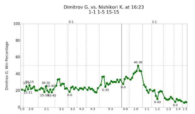 Real-Time Point-by-Point Forecasts on the ATP World Tour — DataBuckets