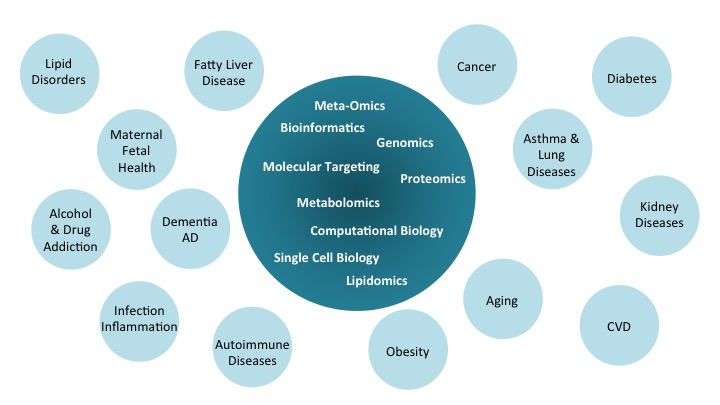 Scientific Projects and Technologies at the Center for Precision Medicine