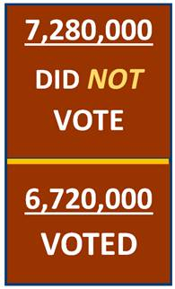 Voting Statistics
