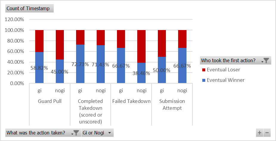 There were significant differences between gi and nogi.