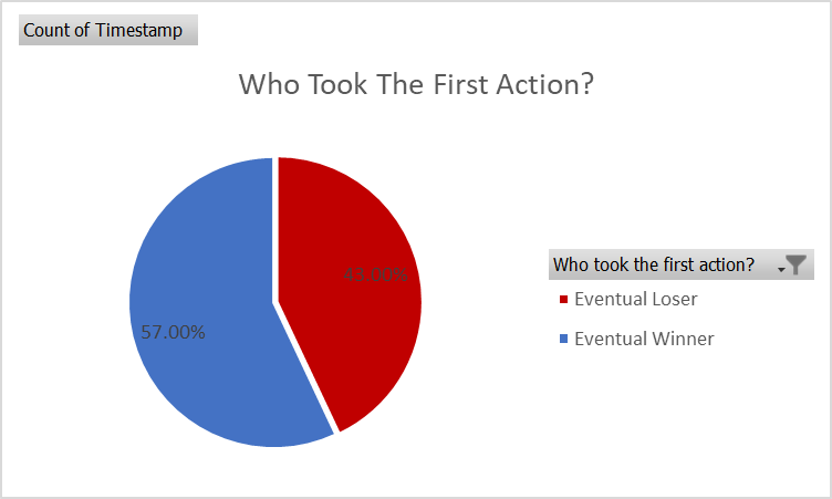 first action winners.png