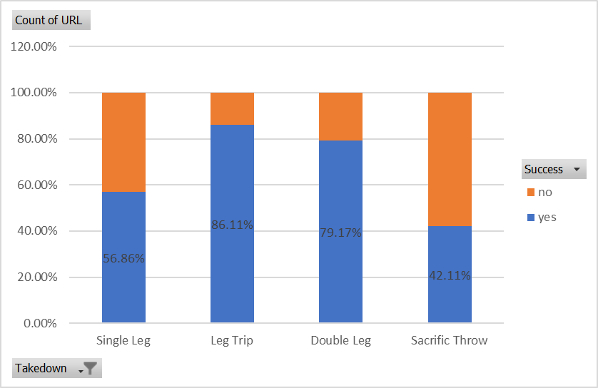 Blue belt takedown success percentages.png
