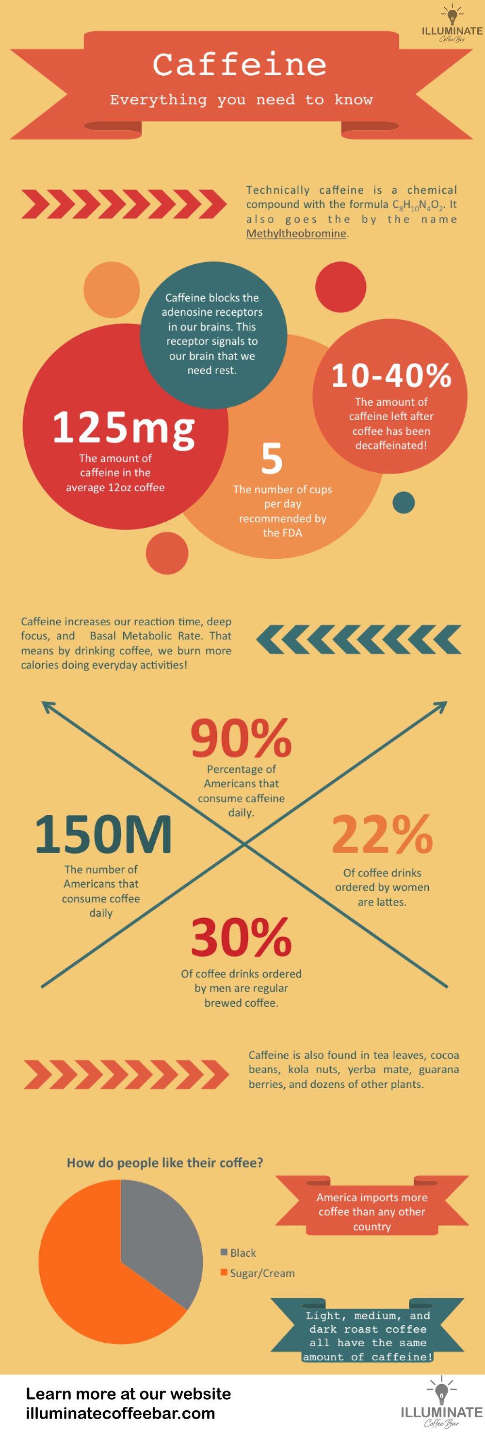Asset 2@Caffeine Infographic.jpg