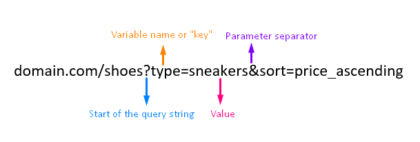 url parameter components.png