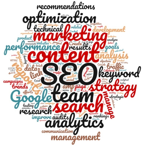 (real word cloud I made from real SEO job postings while on a real tangent)