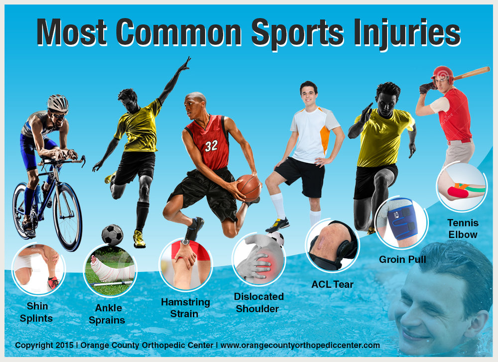 Most-Common-Sports-Injuries-by-Orange-County-Orthopedic-Center.jpg