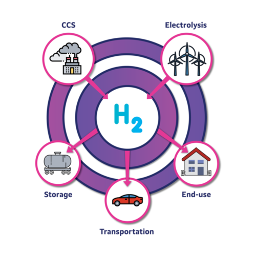 How Hydrogen Can Fuel Our Future