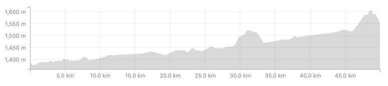 Elevation profile one-way from Banff to Lake Louise along the Bow Valley Parkway.