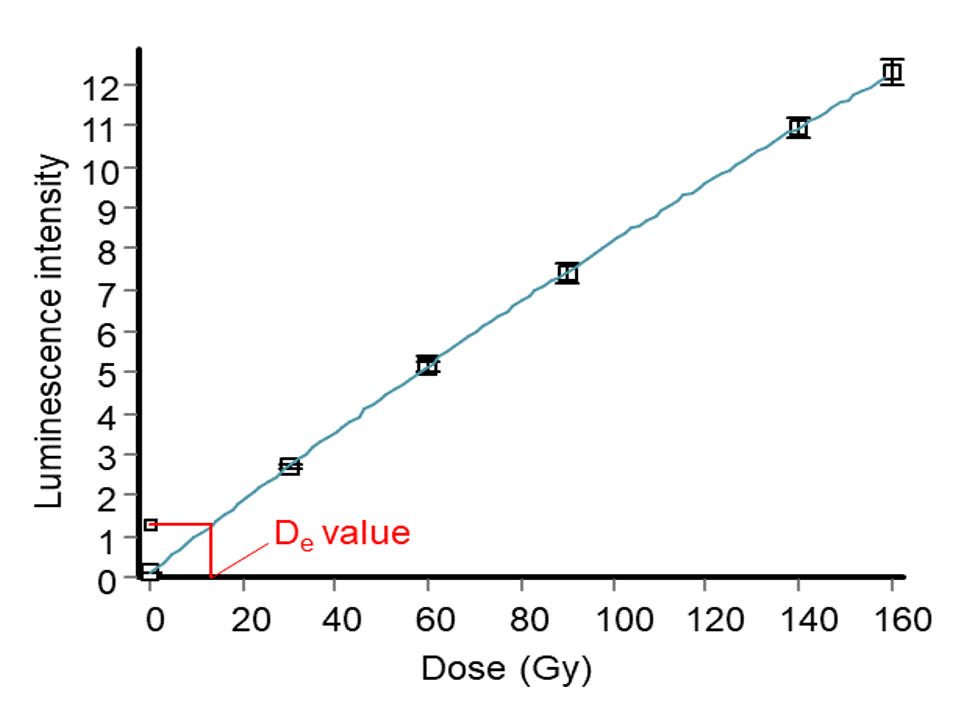 """Typical """"dose response"""" or """"regeneration curve"""". The natural signal is shown as a small box on the y-axis. The De value is the corresponding value for the sample's regeneration curve on the x-axis."""