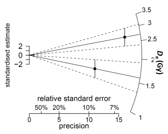 How to read a radial plot (modified from  Galbraith and Roberts, 2012 ). On the left is the 2 sigma error. The width of the bar on the left is controlled by the distribution of De. The bottom scale indicates a measure of the error of each De measurement. The relative error and precision of each point (De value) can be read off of the bottom scale that is plotted on a regular orthogonal x,y coordinate system. The De value of each point can be read off of the radial axis on the right. The measured burial dose  that is modeled from the population of De values  is also typically plotted.