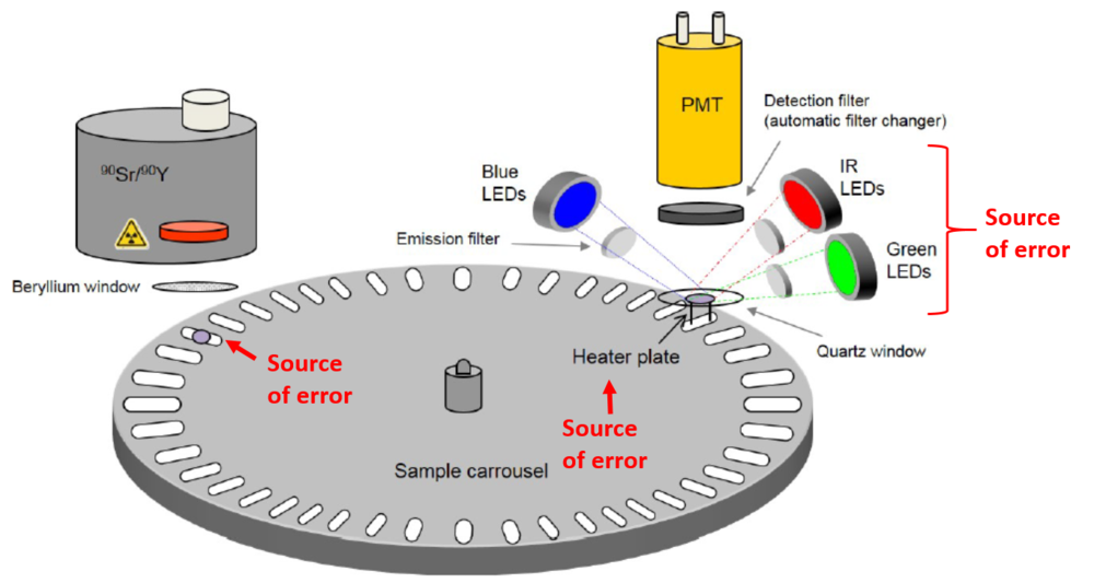"""The components of a luminescence dating reader, modified from Fig. 1.1 of """"Guide to The Risø TL/OSL Reader"""" (July, 2017). Sources of instrumental error include aliquot positioning on the sample carousel and on the heating plate, variations in heating rates, and fluctuations in brightness of the LED or laser stimulation sources."""